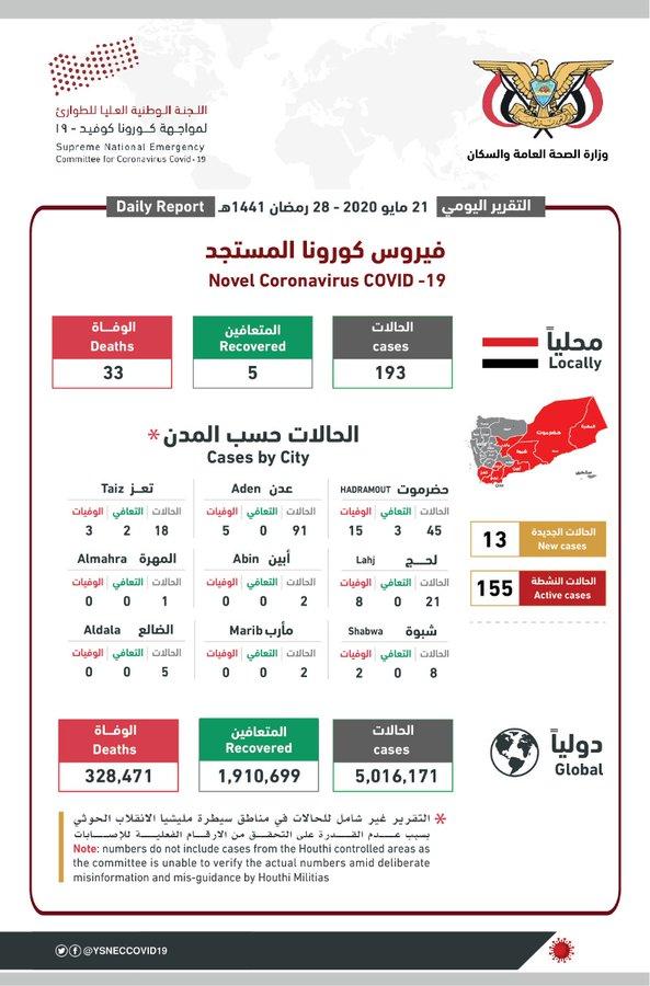 آخر إحصائيات انتشار فيروس كورونا في اليمن 21 مايو