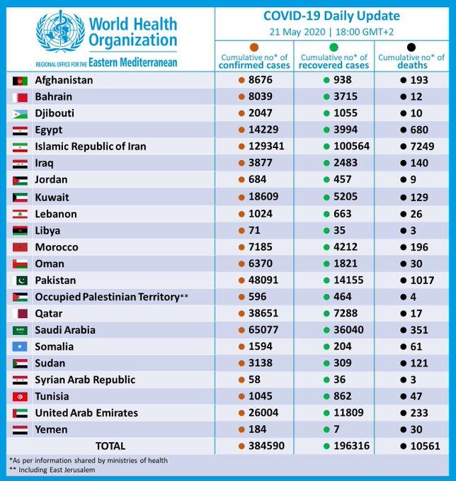 التحديث اليومي لاحصائية المصابين بفيروس كورونا 22 مايو
