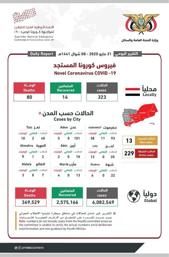 آخر إحصائيات انتشار فيروس #كورونا في #اليمن 31 مايو