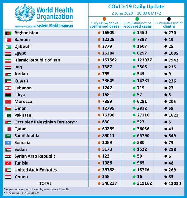 التحديث اليومي لاحصائية المصابين بفيروس كورونا 2 يونيو