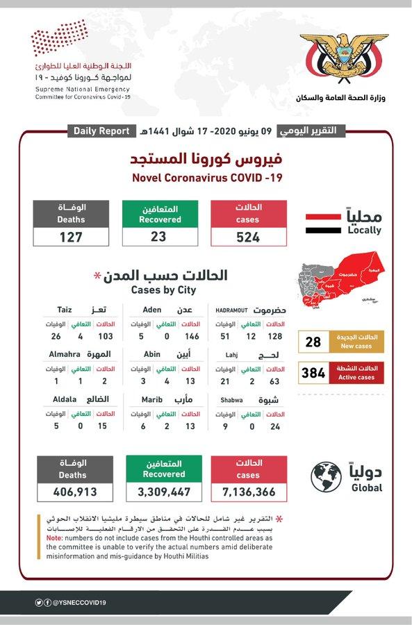 آخر إحصائيات انتشار فيروس كورونا في اليمن 9 يونيو