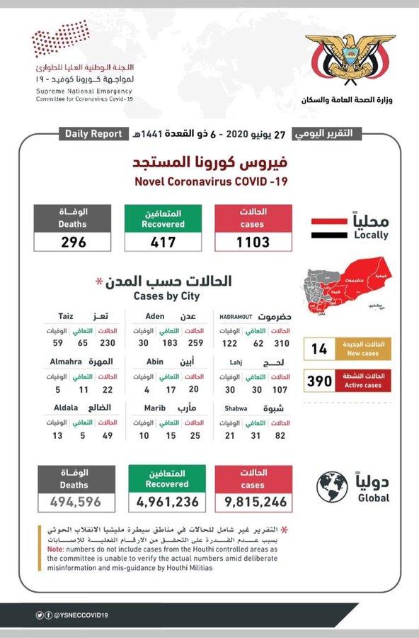 آخر إحصائيات انتشار فيروس كورونا في اليمن 27 يونيو