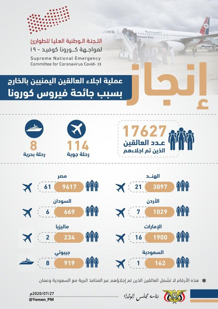 إنفوجرافيك : إنجاز عملية إجلاء العالقين اليمنيين بالخارج